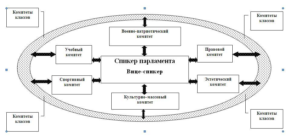 Состав Парламента (учащиеся 8